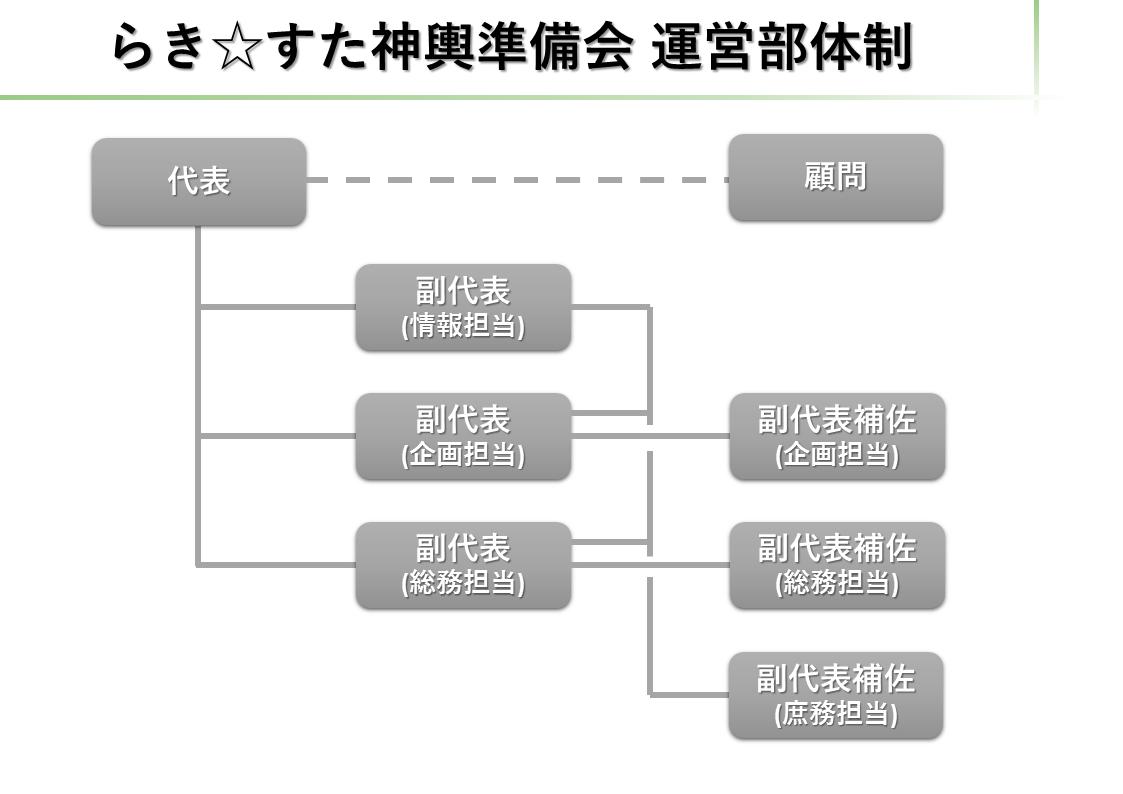 運営体制表